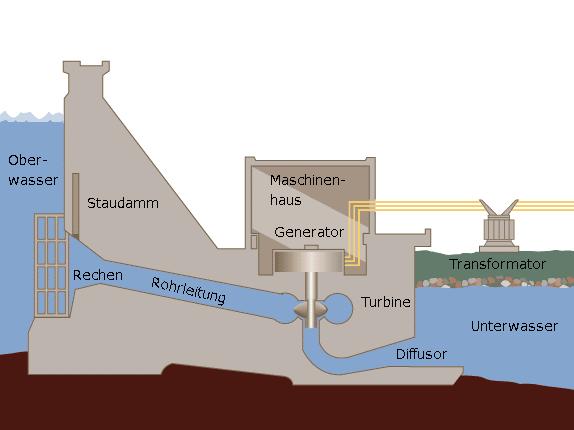 Schematische Darstellung zur Funktionsweise eines Laufkraftwasserwerks
